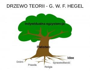 Drzewo teorii G.W.F. Hegla