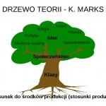 Drzewa teorii Hegla i Marksa