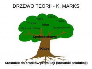 Drzewo teorii K. Marksa